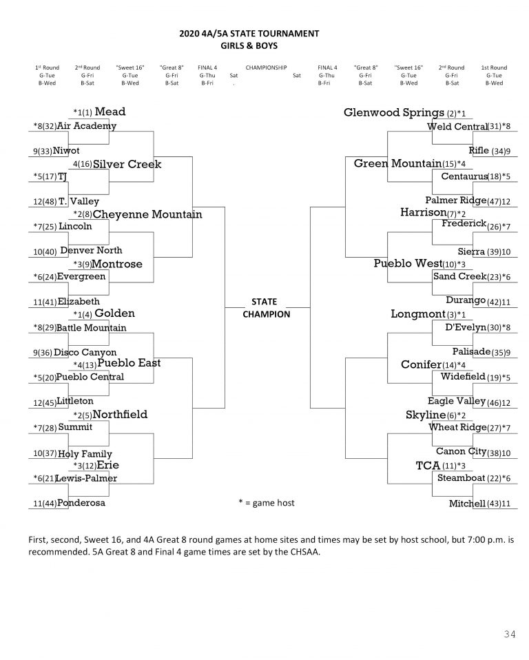 Unofficial 4A Boys Bracket 2010