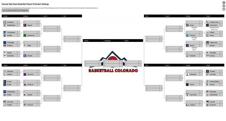 Colorado High School Basketball Podcast – Bracket Challenge Standings 2/26/2020